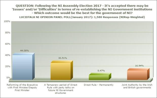 Assembly election: Nominations are in as poll reveals most