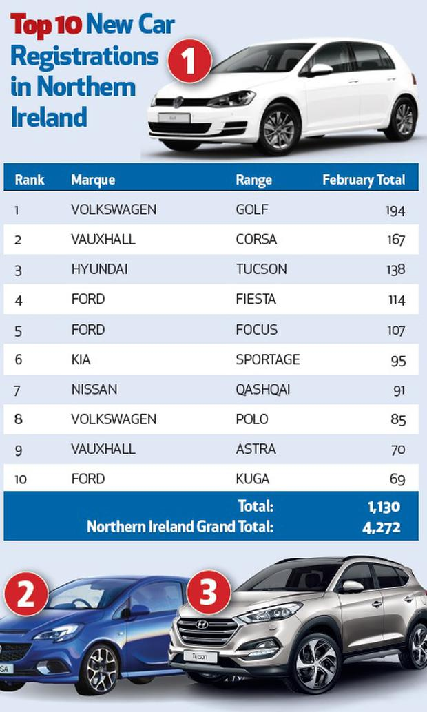 New car sales in Northern Ireland