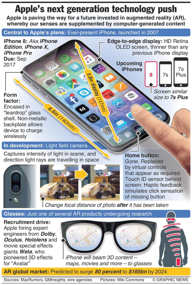 Graphic shows what the tech giant is rumoured to be working on and how it is centred around its iPhone device, of which the tenth anniversary special edition is due out later this year.