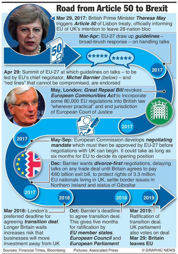 Theresa May will trigger Article 50 of the Lisbon treaty by sending a seven-page letter to Donald Tusk, the president of the European Council, on Wednesday. Graphic shows dates of key events in the two-year divorce process.