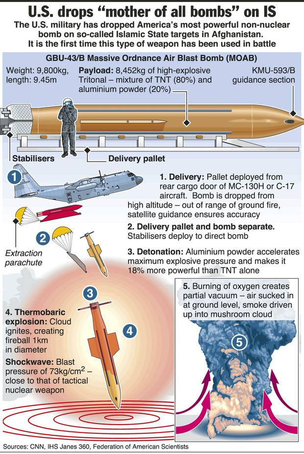 Graphic shows the GBU-43/B Massive Ordnance Air Blast Bomb (MOAB). The MOAB is credited with a blast yield of 11 tonnes (TNT) and, at 9.45m long, is too large to be dropped from a conventional bomber so is deployed from Lockheed Martin MC-130H special mission aircraft.