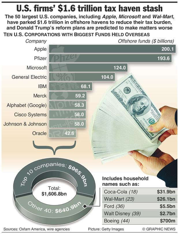 Graphic compares the top 10 US companies who are stashing billions of dollars in offshore tax havens