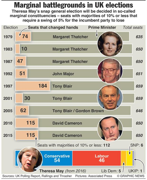 Theresa May's snap general election will be decided in 112 marginal constituencies seats with majorities of 10% or less that require a swing of 5% for the incumbent party to lose. Graphic shows numbers of seats that changed hands in British general elections since 1979 when Margaret Thatcher came to power. Even during election landslides seven in 10 seats do not change hands.