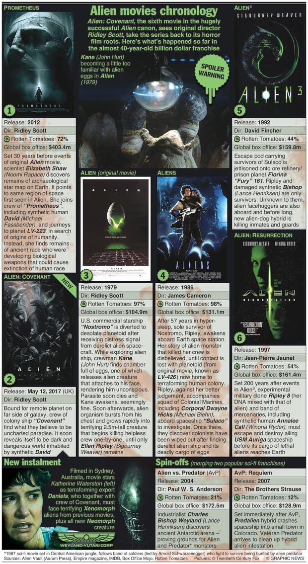 Graphic catalogues the hugely successful Alien movies in order of their setting, including two unlikely spin-offs.