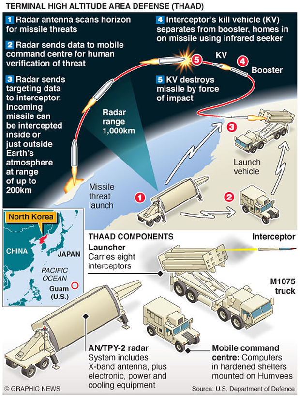 Graphic shows features of THAAD (Terminal High-Altitude Area Defense) missile system.
