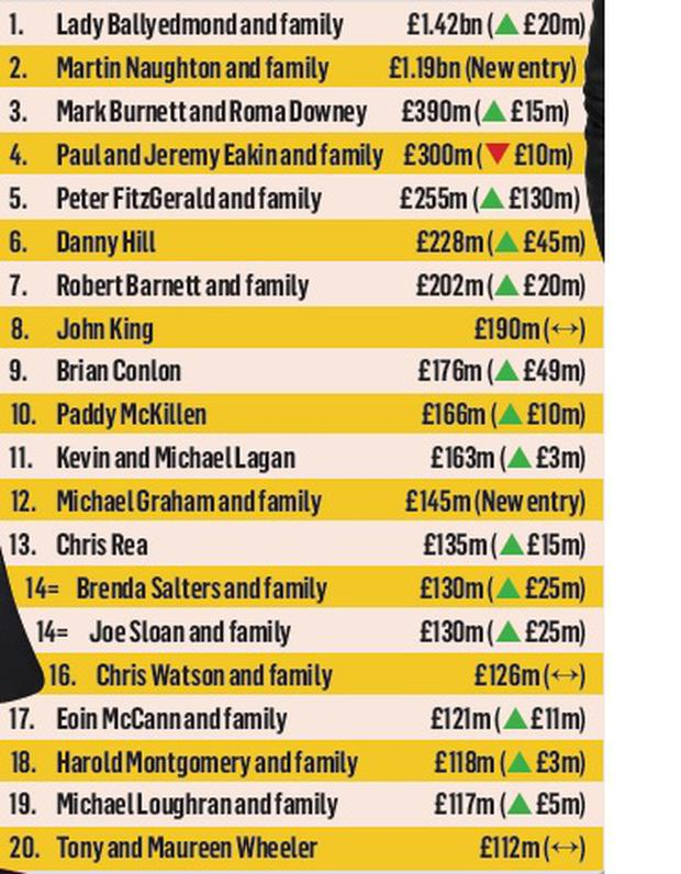 The richest people in Northern Ireland