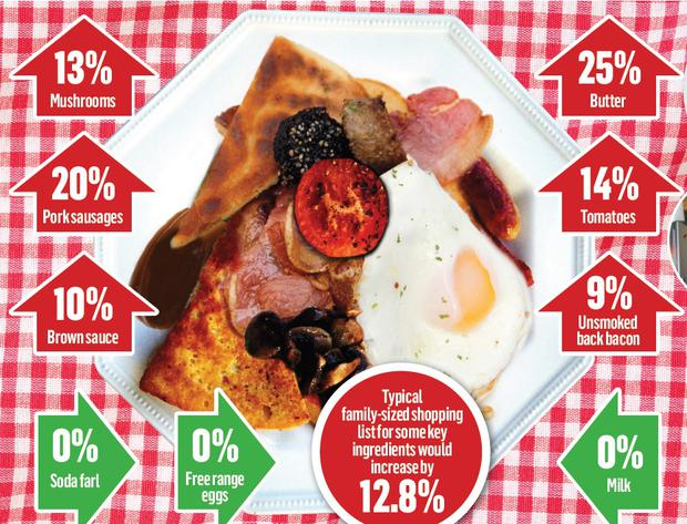 What will happen to the price of an Ulster fry?