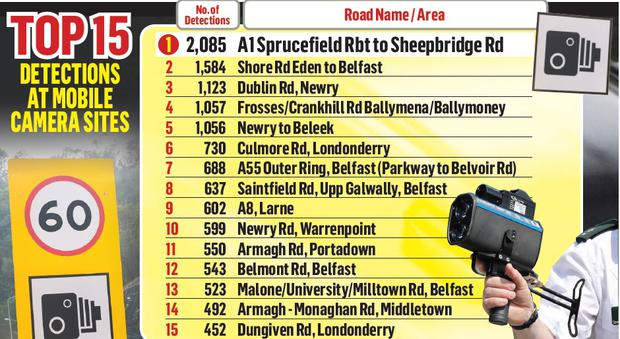 The roads across Northern Ireland where drivers are most likely to offend