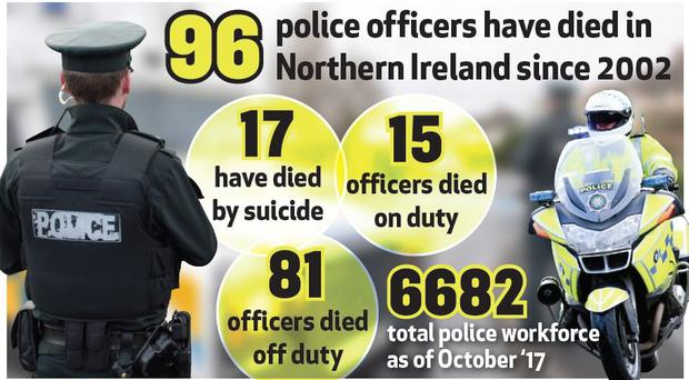 Seventeen PSNI officers have died by suicide in the last 15 years, it can be revealed