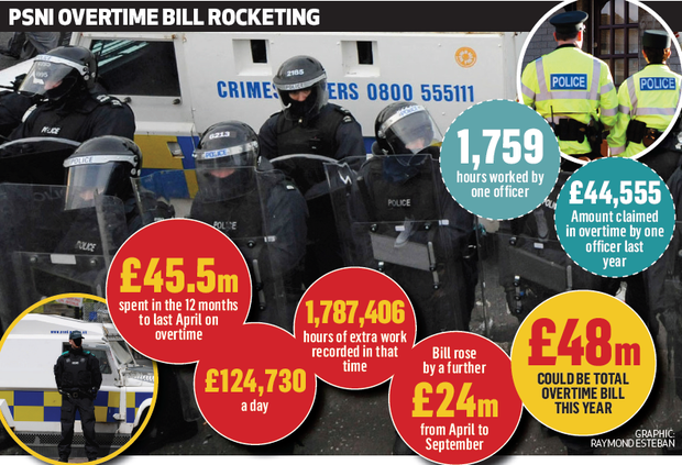 Police overtime bill soars to £125k