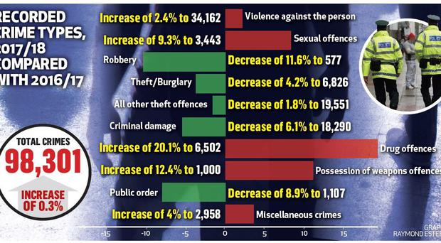 Recorded crime types, 2017/18 compared with 2016/17