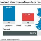 Ireland abortion referendum result