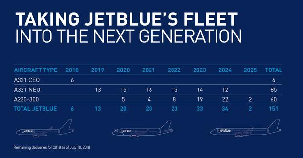 The breakdown of the JetBlue order.
