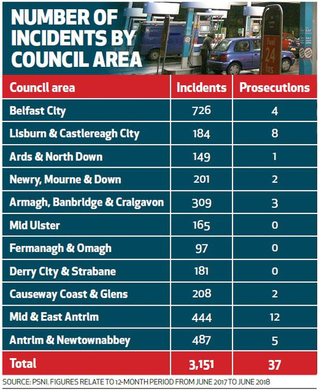 Petrol station drive offs in Northern Ireland