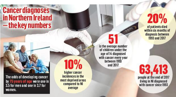 A fifth of people diagnosed with cancer die within six months of finding out they have the disease. (stock photo)