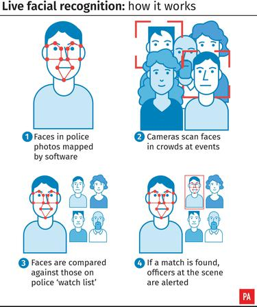 What is facial recognition technology and why is it