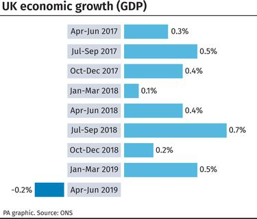 Economy declines for first time since 2012 - BelfastTelegraph co uk
