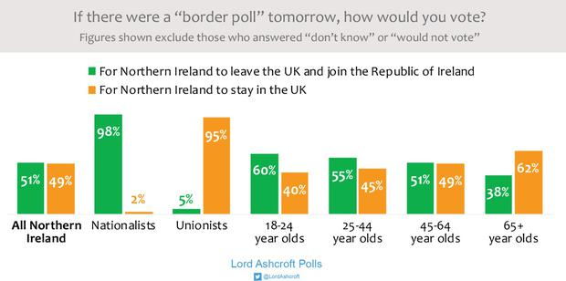 The results of the Lord Ashcroft poll