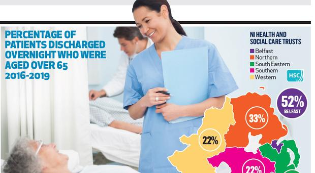 Patients discharged at night