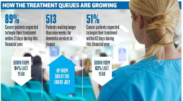 Waiting times for cancer and dementia services are growing as the row over doctors' pensions threatens patient safety