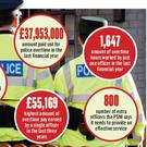 The PSNI is spending £100,000 a day on overtime as it struggles to cope with a depleted workforce.