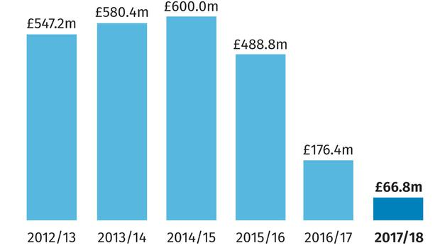 Marks and Spencer annual pre-tax profits (PA Graphics)