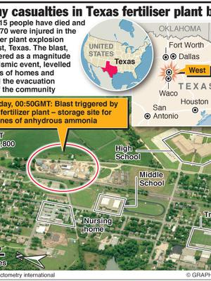 Up to 15 people have died and over 170 were injured a huge explosion ripped through a fertilizer plant at West, near Waco, Texas. The blast, registered as a magnitude 2.1 seismic event, levelled dozens of homes and forced the evacuation of half the community.