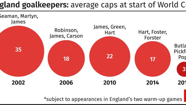 Average caps for England's World Cup goalkeepers this century