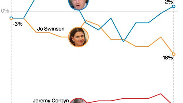 Leaders' approval ratings. See story POLITICS Brexit. Infographic PA Graphics
