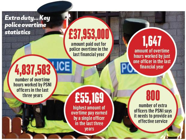 The PSNI is spending £100,000 a day on overtime as it struggles to cope with a depleted workforce. (stock photo)