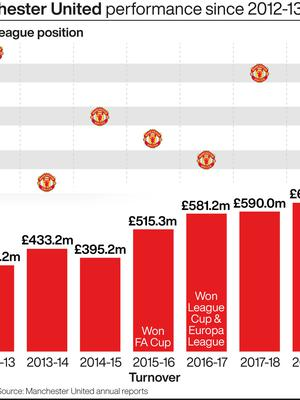 Manchester United: performance v revenue (PA graphic)