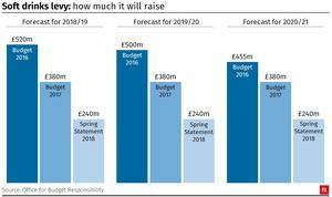 Soft drinks levy: How much it is forecast to raise (PA Graphics)