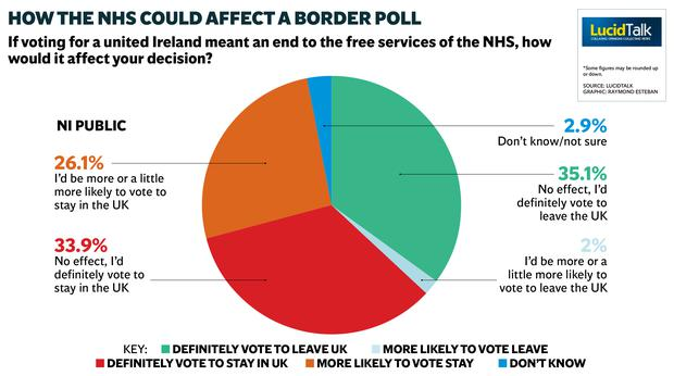 How the NHS could affect a border poll. GRAPHIC: RAYMOND ESTEBAN