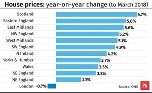 House prices: year-on-year change (to March 2018) (PA Graphics)