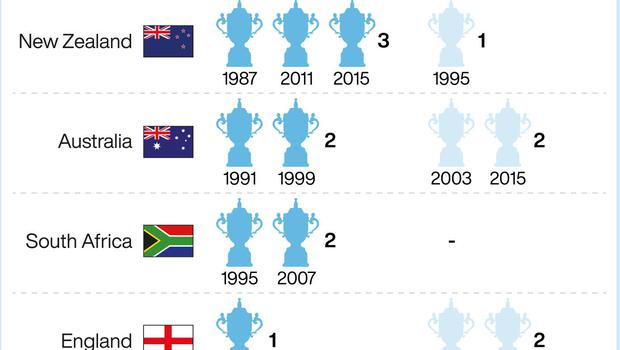 Rugby World Cup most wins. See story RUGBYU England. Editable versions of this graphic are available via PA Graphics or your account manager. Infographic by PA Graphics