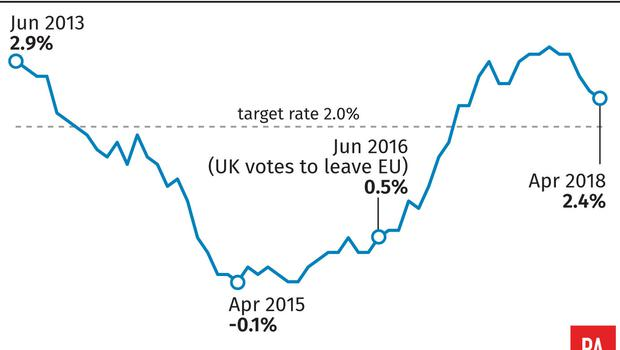 UK inflation rate (PA Graphics)