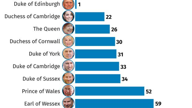 Royals in 2018: days spent on public engagements (PA Graphics)