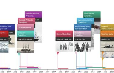 Timeline tool Histropedia lays it out for history pupils
