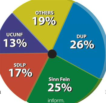 Belfast Telegraph Inform Communication Opinion Poll May 2010 <b> for poll predicitions in your constituency click image above </b>