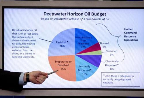 Press Secretary Robert Gibbs points to a pie chart on the BP oil spill during the Daily White House Press Briefing, Washington, DC. US officials said they were highly confident no more oil would leak into the Gulf of Mexico after BP successfully plugged the well.