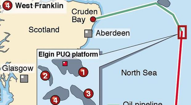 A North Sea oil platform is subject to a two-mile exclusion zone