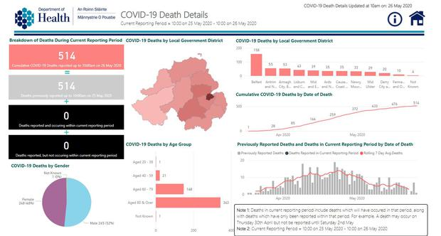 The department of health's Covid dashboard has shown zero new reported deaths for the first time since the start of the pandemic. (department of health/PA)