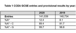 GCSE grades issued by Northern Ireland examinations body CCEA. (CCEA/PA)