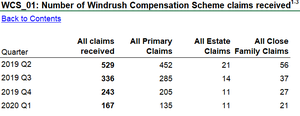 Data released by the Home Office showing the number of claims received under the Windrush compensation scheme (PA)