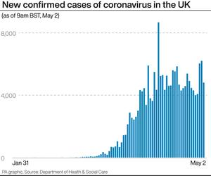 New confirmed cases of coronavirus in the UK (PA Graphics)