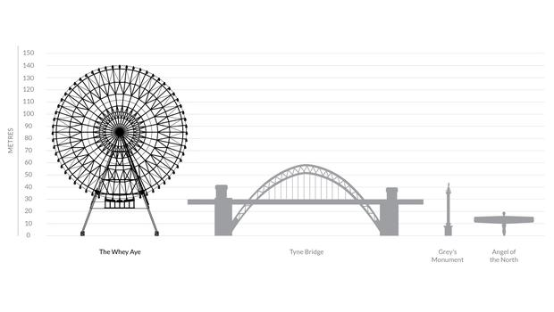 Scale drawings show the wheel being far taller than local landmarks (World Wheel Company/PA)