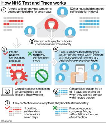 How NHS Test and Trace works (PA Graphics)
