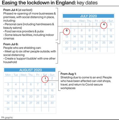 Easing the lockdown in England (PA Graphics)