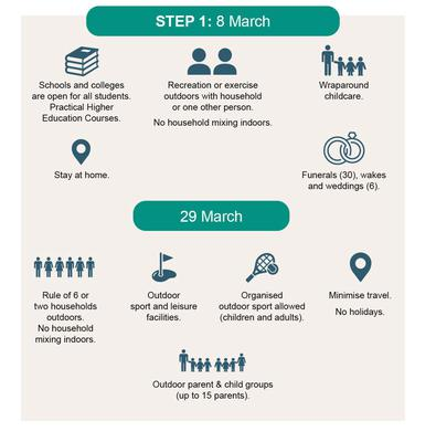 A graphic showing Step 1 of the road map outlined by Prime Minister Boris Johnson (HM Government)