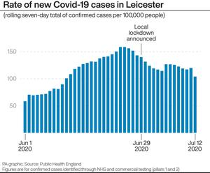 Rate of new Covid-19 cases in Leicester (Infographic PA Graphics)